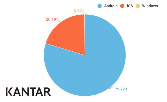 Kantar OS mobile