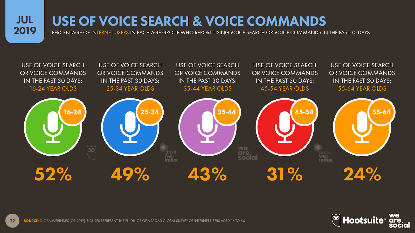 06 Use of Voice Tech by Age DataReportal 20190716 Digital 2019 Global Digital Statshot Slide 22