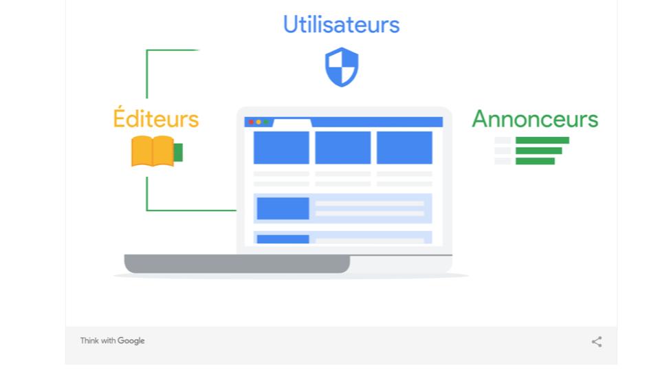 google ciblage