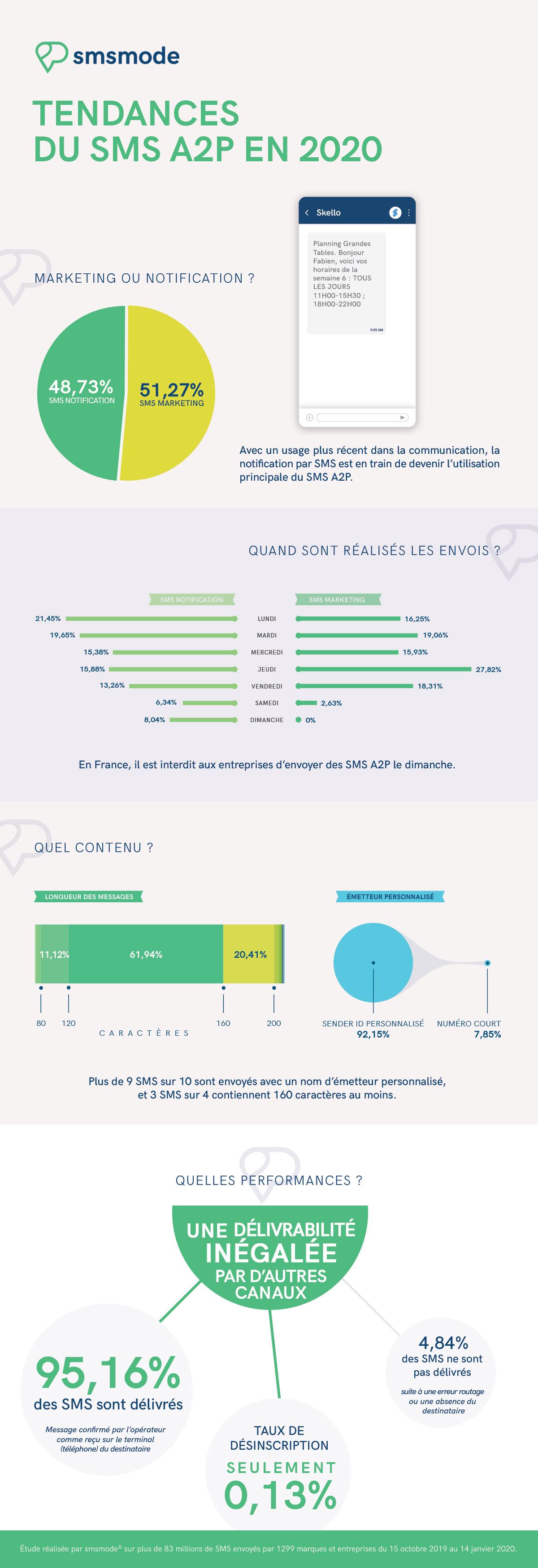 infographie-tendances-sms-A2P-smsmode