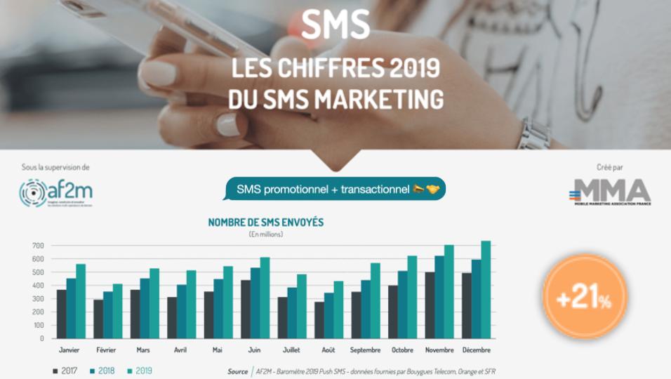 sms marketing 2019
