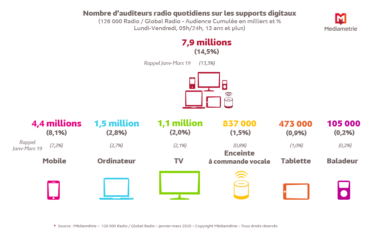 Infographie Global Radio 1 bis