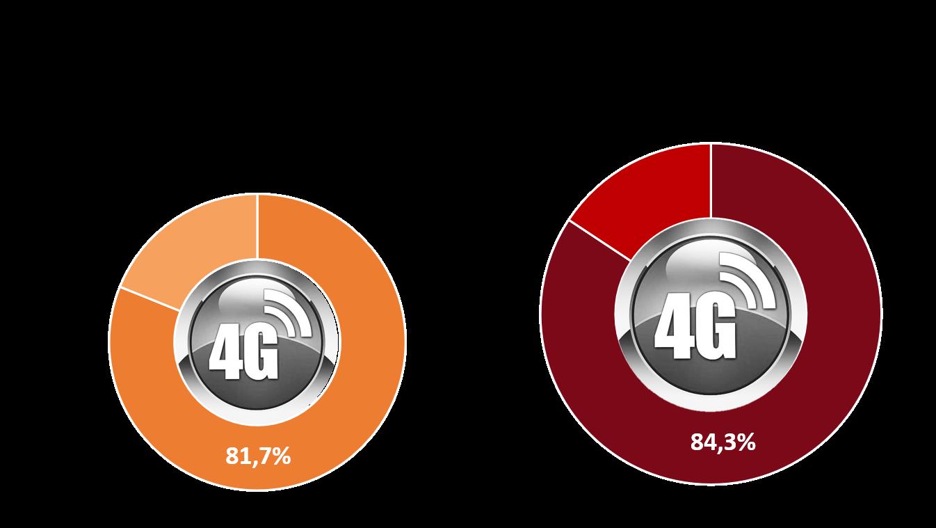 Taux smartphones comptabibles 4G